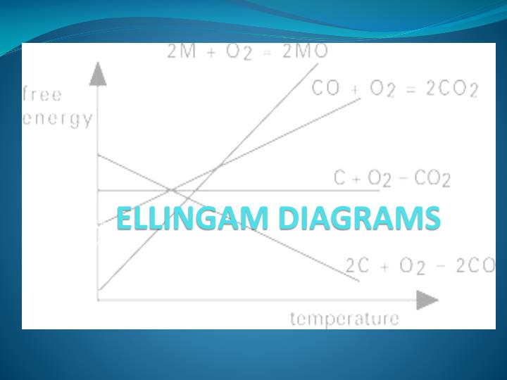 Ppt ellinga ellingam diagrams m diagrams powerpoint presentation ellingham diagrams are plots of f gowith respect to t for reactions like formation of oxides sulfides etc of various elements ccuart Choice Image