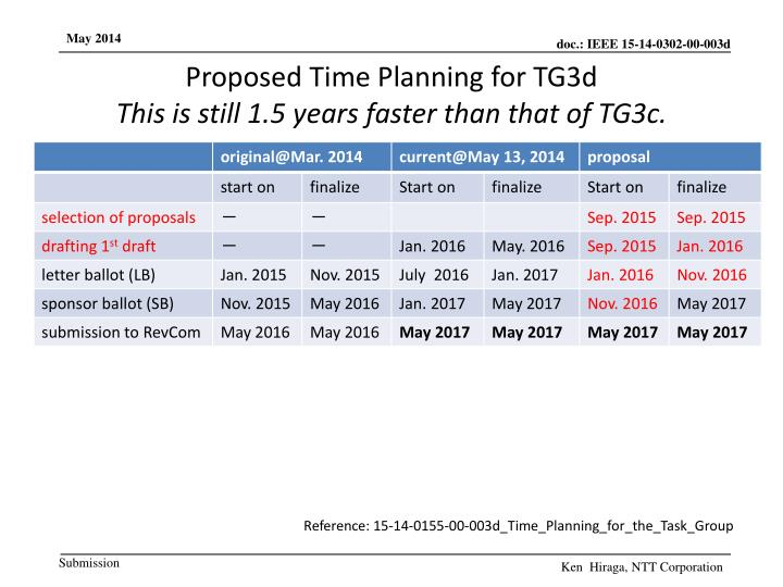 Proposed Time Planning for TG3d