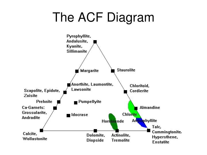 Ppt Metamorphic Phase Diagrams Powerpoint Presentation Id3194790