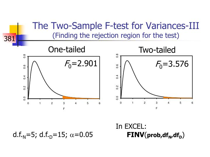 The Two-Sample F-test for Variances-III
