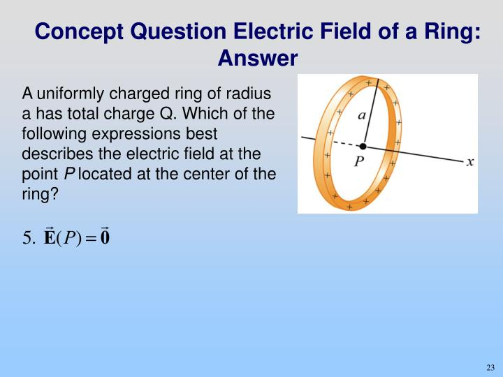A uniformly charged ring of radius a has total charge Q. Which of the following expressions best describes the electric field at the point