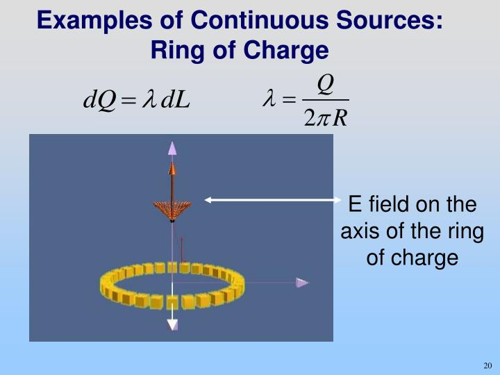 Examples of Continuous Sources:  Ring of Charge