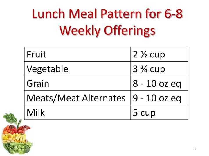 Lunch Meal Pattern for 6-8 Weekly Offerings
