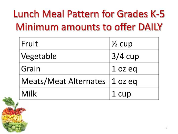 Lunch meal pattern for grades k 5 minimum amounts to offer daily
