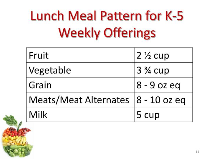 Lunch Meal Pattern for K-5 Weekly Offerings