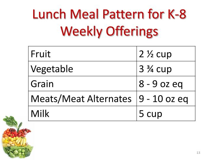 Lunch Meal Pattern for K-8 Weekly Offerings