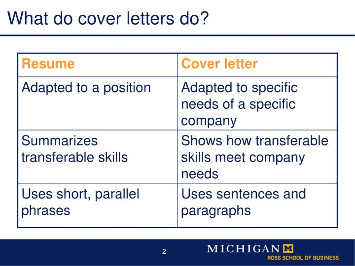 What do cover letters do