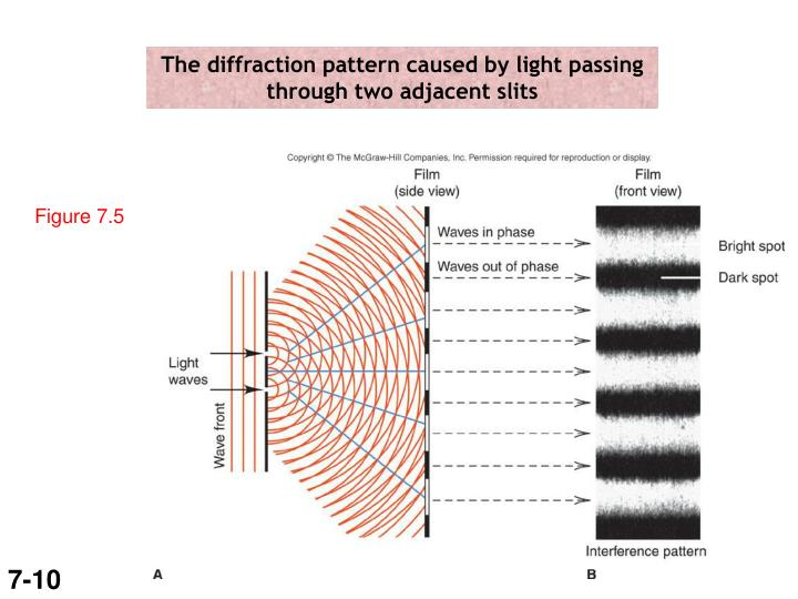 The diffraction pattern caused by light passing through two adjacent slits