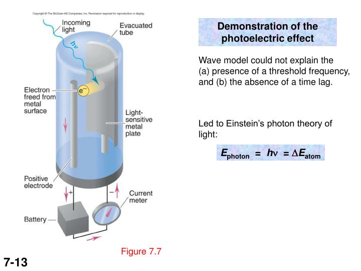 Demonstration of the photoelectric effect