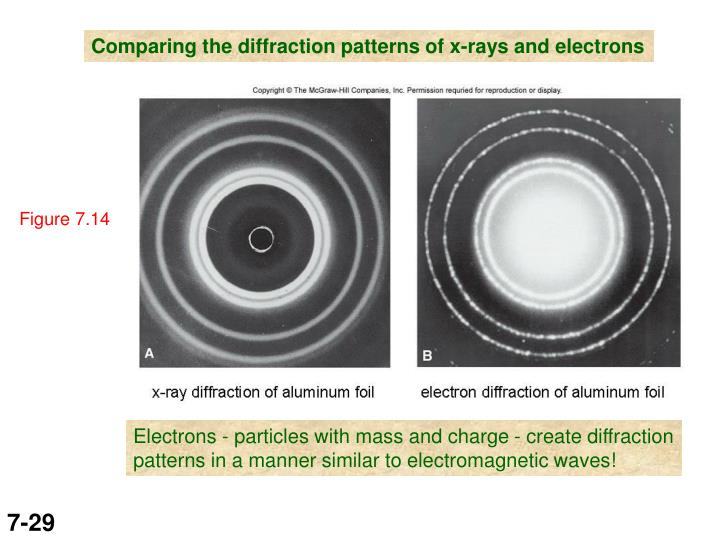 Comparing the diffraction patterns of x-rays and electrons