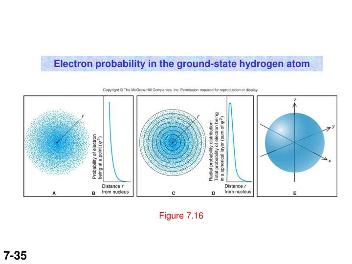 Electron probability in the ground-state hydrogen atom