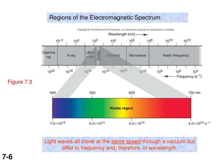 Regions of the Electromagnetic Spectrum