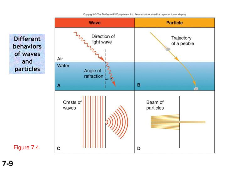 Different behaviors of waves and particles