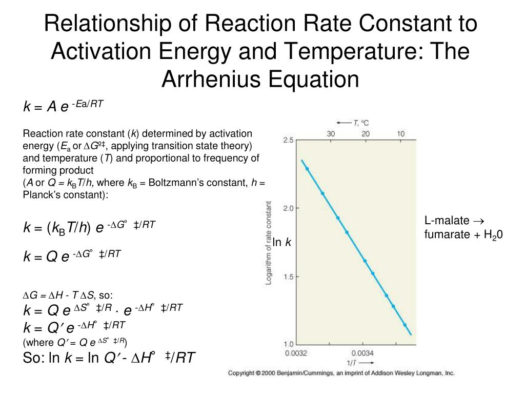 activation energy relationship with reaction rate