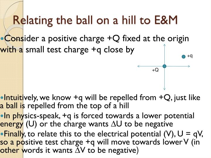Relating the ball on a hill to E&M