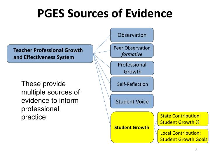 Pges sources of evidence