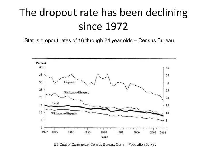 The dropout rate has been declining since 1972