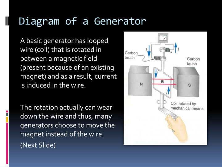 Diagram of a Generator
