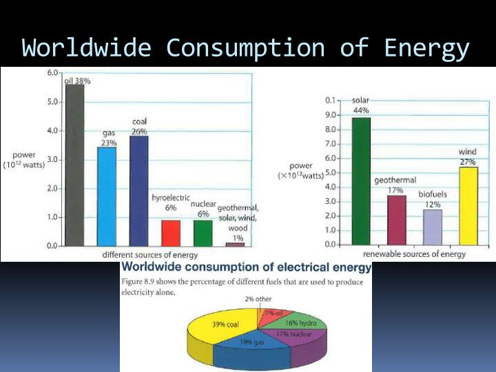 Worldwide Consumption of Energy