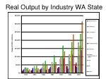 real output by industry wa state