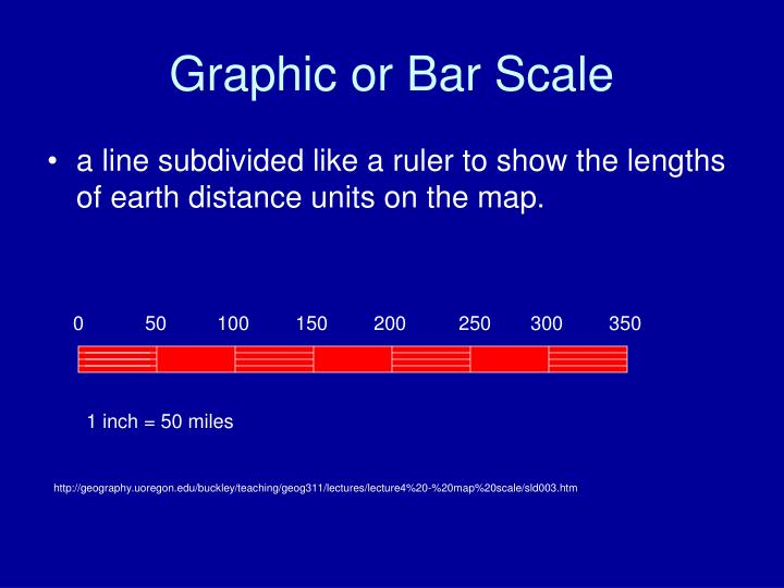 Graphic or Bar Scale