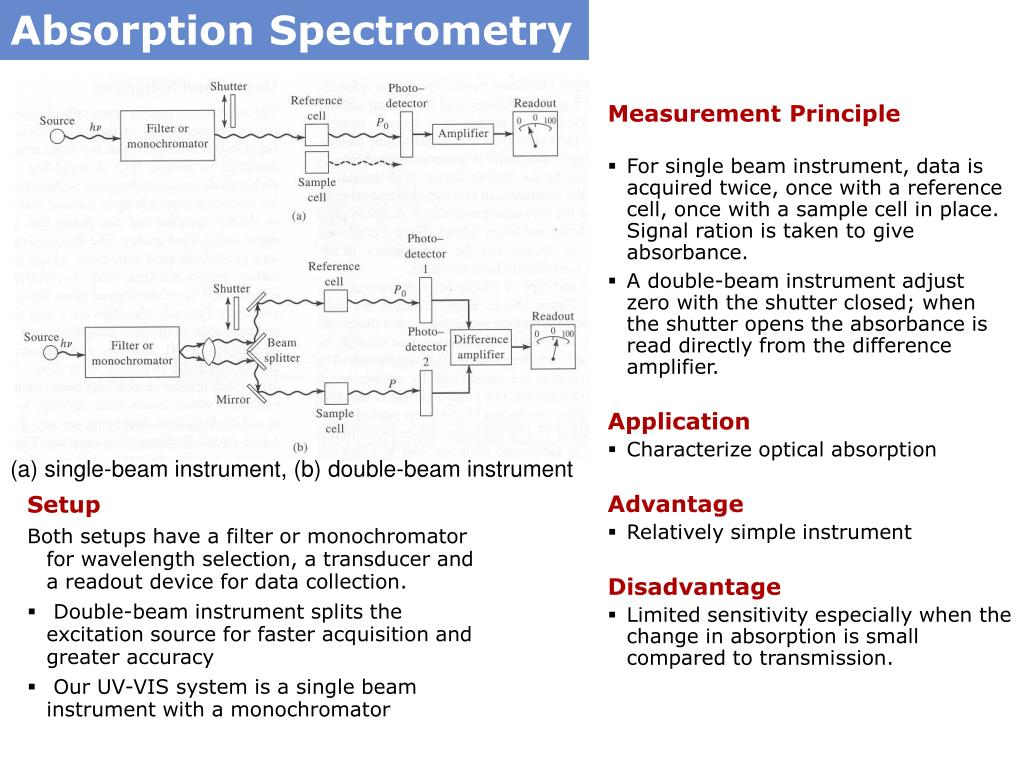 PPT - Optical Characterization methods PowerPoint Presentation - ID