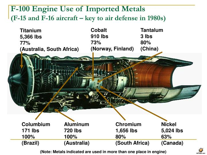 F-100 Engine Use of Imported Metals