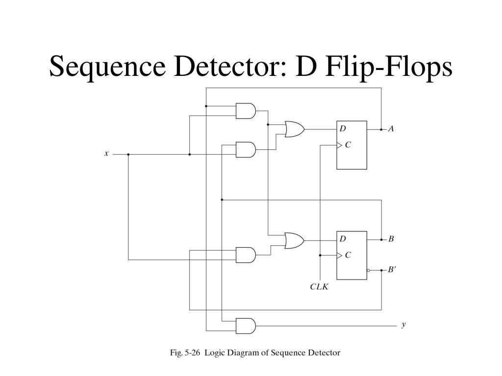 Sequence Detector 10101