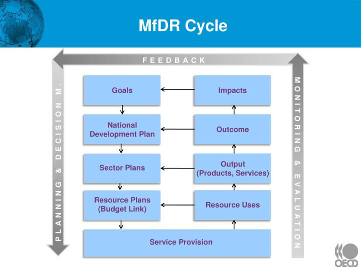 MfDR Cycle