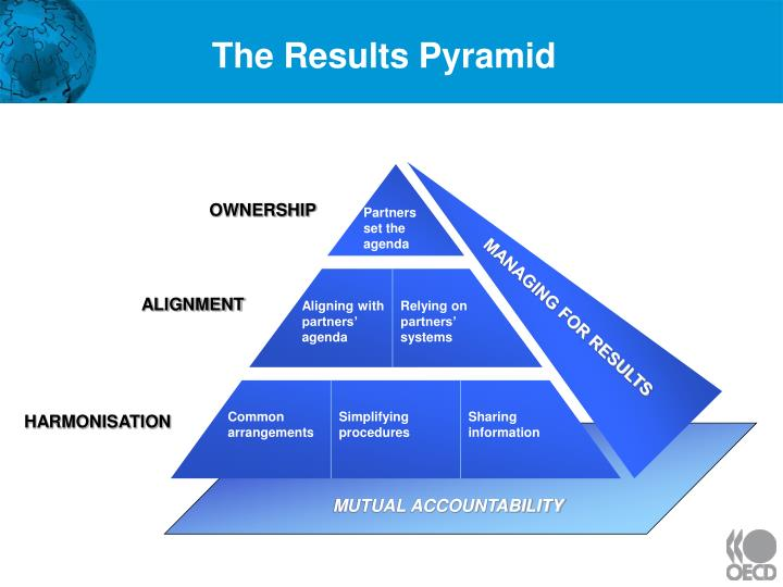 The results pyramid