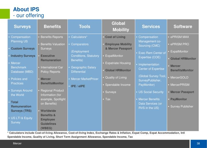 About IPS