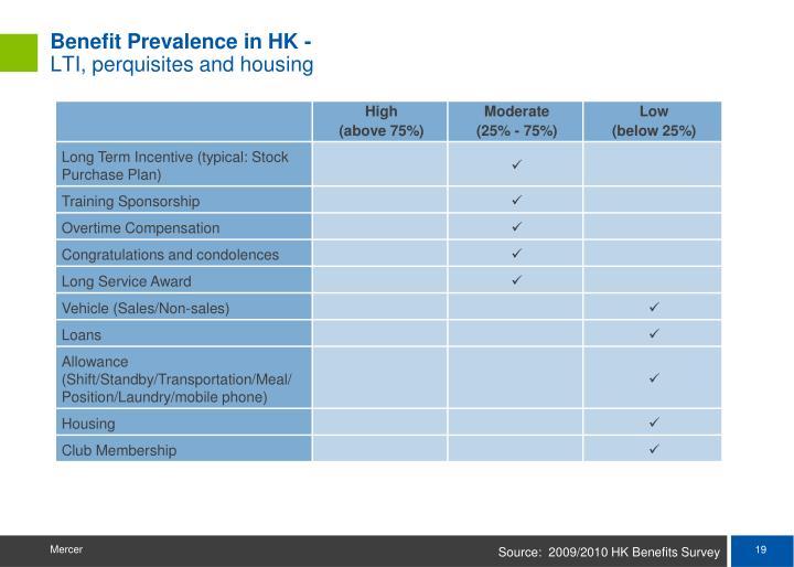 Benefit Prevalence in HK -