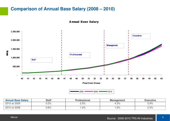Comparison of Annual Base Salary (2008 – 2010)