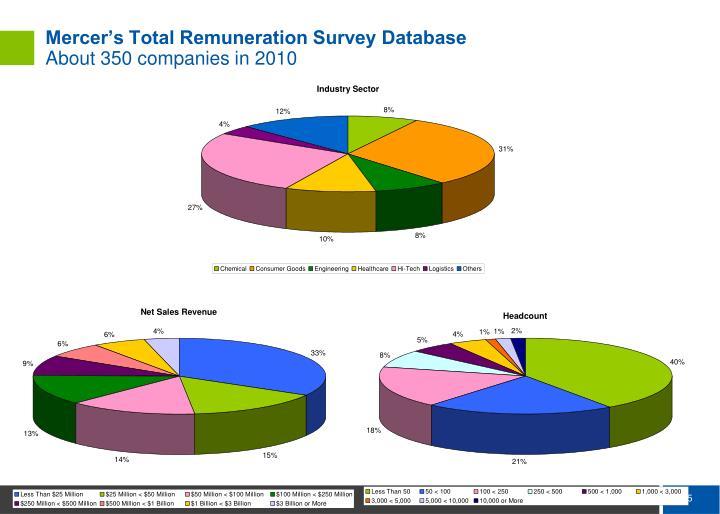 Mercer's Total Remuneration Survey Database