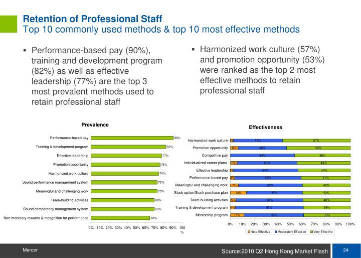 Retention of Professional Staff
