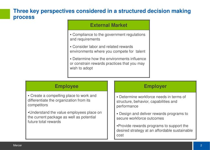 Three key perspectives considered in a structured decision making process