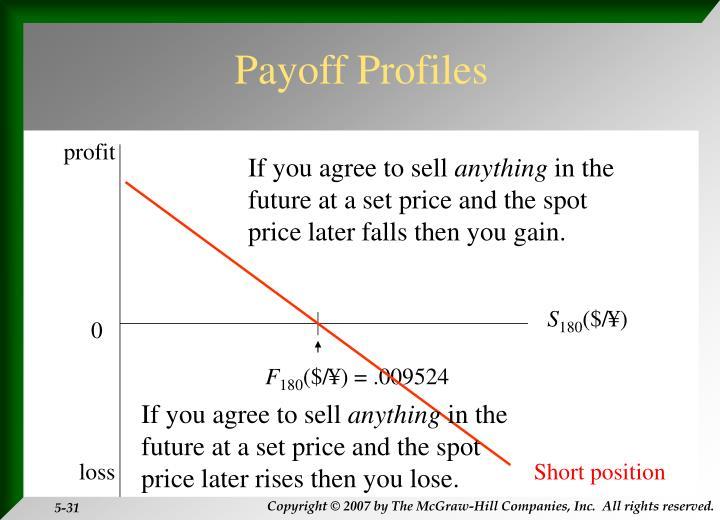 Payoff Profiles