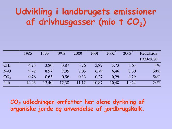 Udvikling i landbrugets emissioner af drivhusgasser (mio t CO