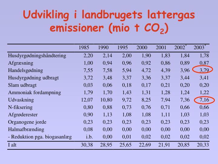 Udvikling i landbrugets lattergas emissioner (mio t CO
