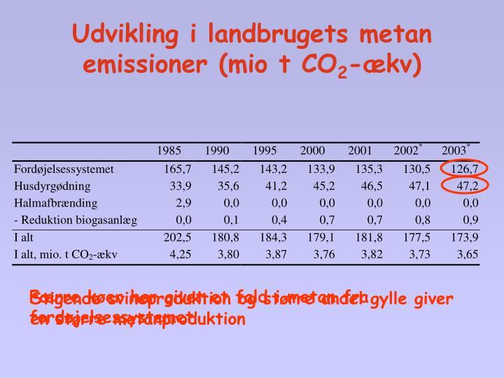 Færre køer har givet et fald i metan fra