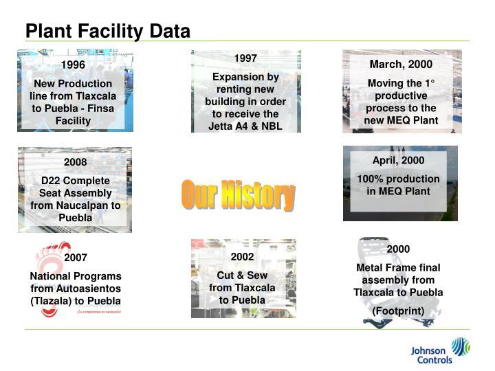 Plant Facility Data