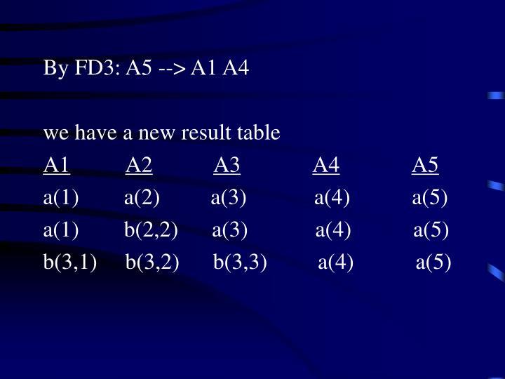 By FD3: A5 --> A1 A4