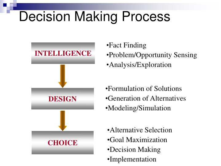 ipod decision making process Decision making in engineering design: theoretical foundations for decision making in information and the many players in the decision making process.