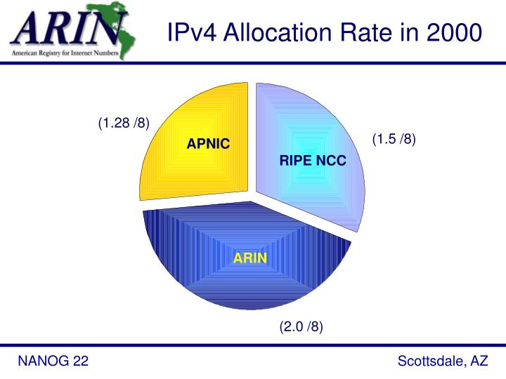 IPv4 Allocation Rate in 2000