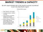 market trends capacity