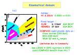 kinematical domain