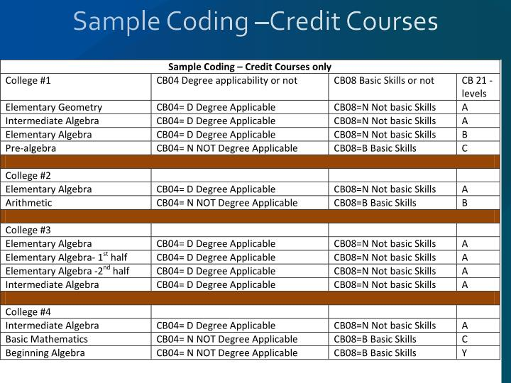 Sample Coding –Credit Courses