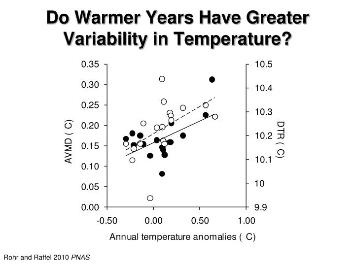 Do Warmer Years Have Greater Variability in Temperature?