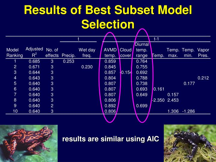 Results of Best Subset Model Selection