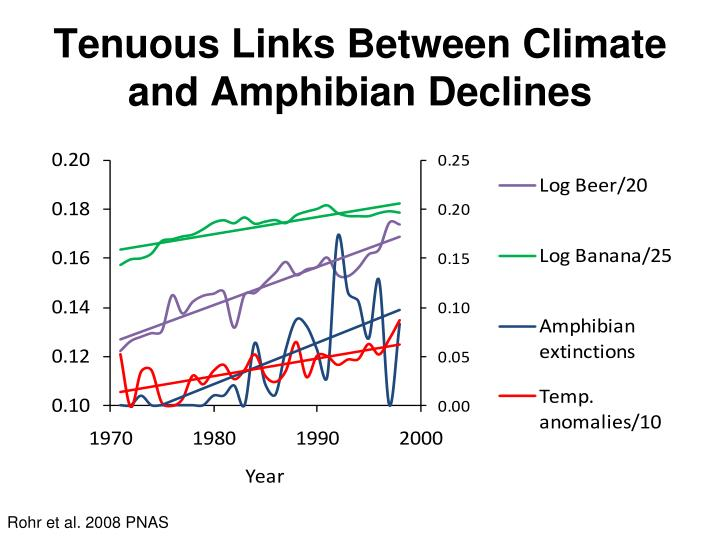 Tenuous Links Between Climate and Amphibian Declines